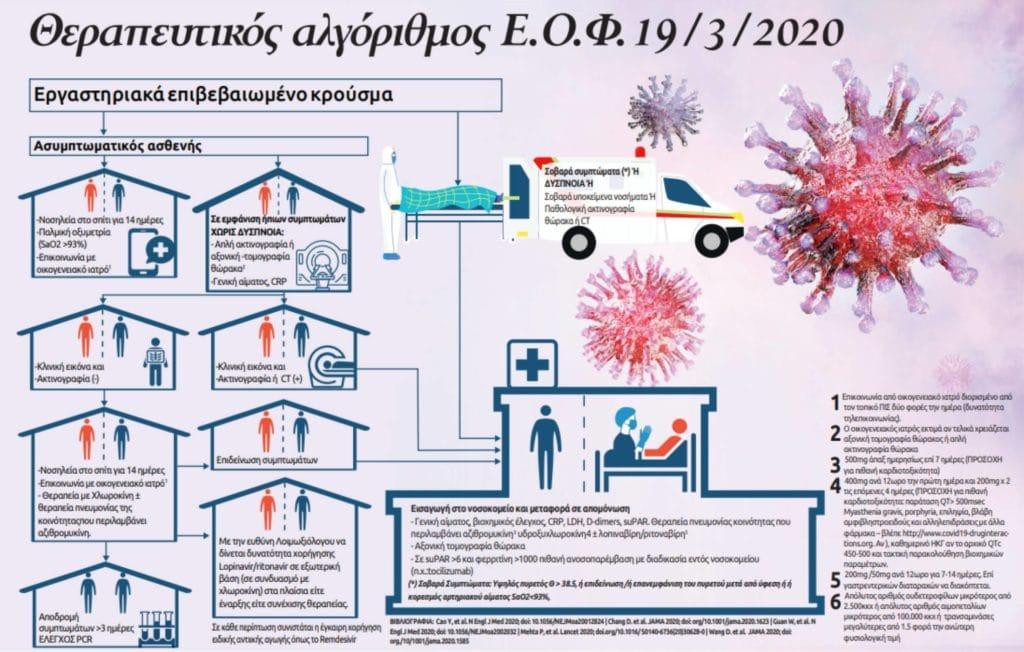 Θεραπευτικός αλγόριθμος Ε.Ο.Φ. 19/3/2020